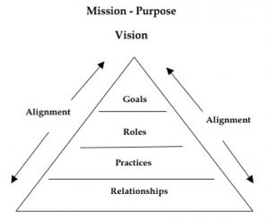 mission purpose vision triangle